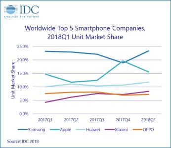 https://i1.wp.com/www.xda-developers.com/files/2018/05/IDC-Smartphone-Market.png?resize=346%2C299&ssl=1