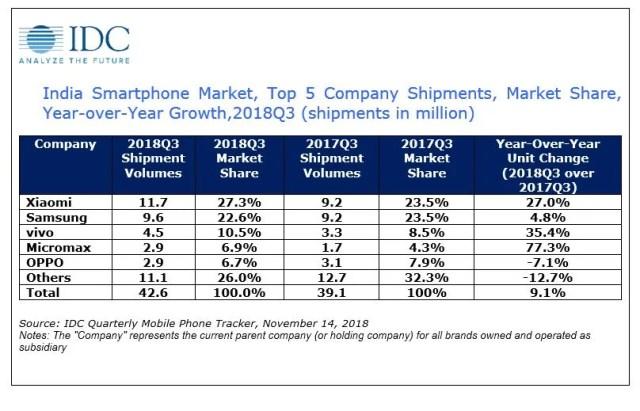 IDC Indian smartphone market 3Q18