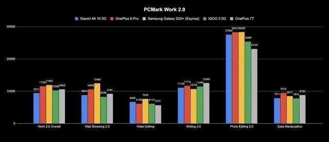Xiaomi Mi 10 PCMark Work