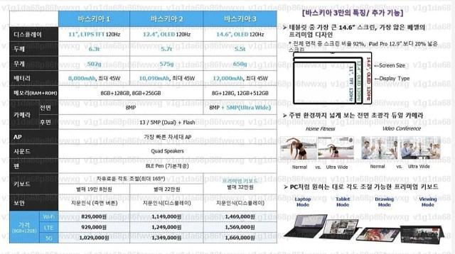 Samsung Galaxy Tab S8 series leaked spec table