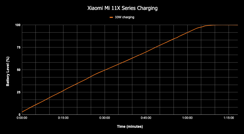 Xiaomi mi 11 charging graph
