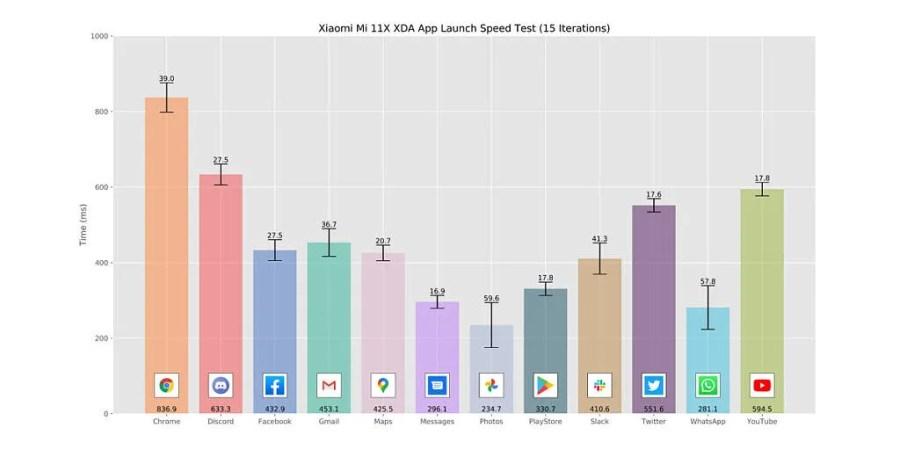 Xiaomi Mi 11X_App Launch Speed Test graph