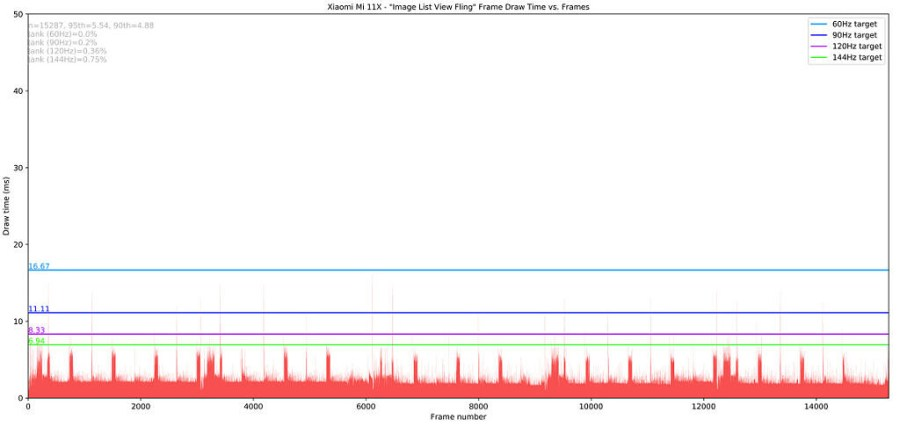Xiaomi Mi 11X_Image List View Fling_totals Jankbench graph