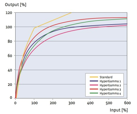 hypergamma-curves-jpeg S-Log. A Further In Depth Look.