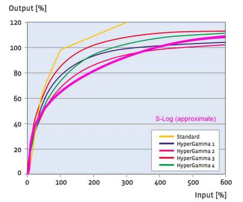 s-log-hg-curve S-Log. A Further In Depth Look.