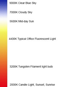 Colour-Temperature-200x300 Back to Basics; White Balance.