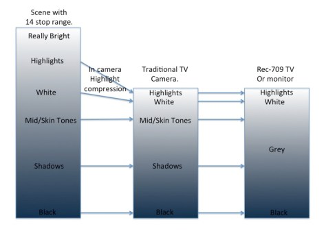 Slide2 Ultimate Guide for Cine EI on the Sony PXW-FS7