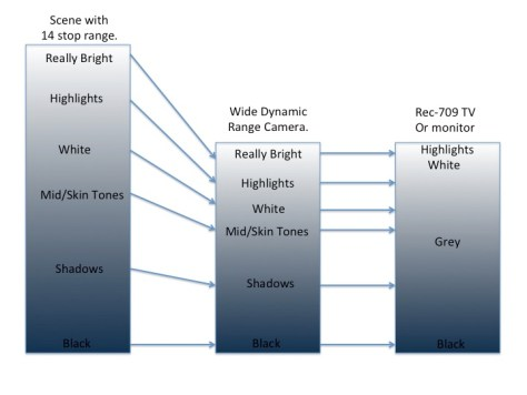 Slide3 Correct exposure levels with Sony Hypergammas and Cinegammas.