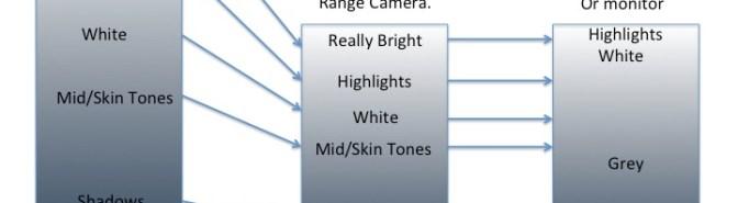 Correct exposure levels with Sony Hypergammas and Cinegammas.