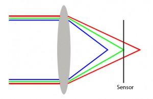 A simple glass lens will bend red, green and blue wavelengths by different amounts, so the focus point will be slightly different for each.