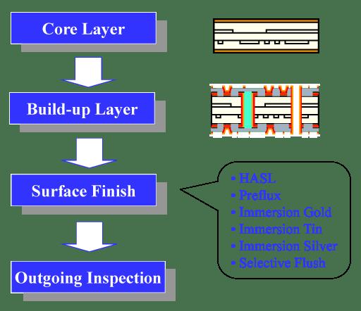 HDI PROCESS FLOW hdiprocess