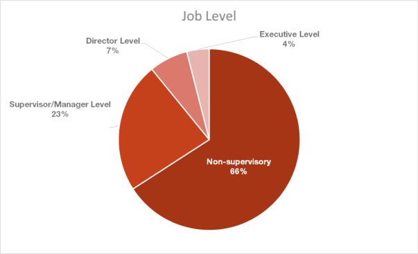 job-level