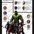 Dato Curioso: Historia de los Avengers.