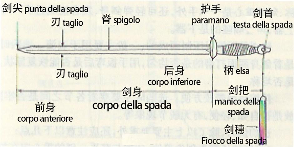 Terminologia fondamentale della Spada