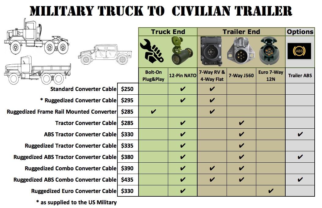 24v military trailer wiring diagram 24 volt wiring standard