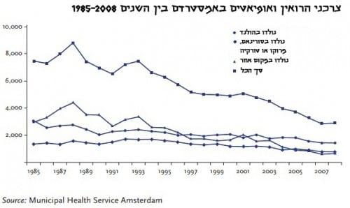 צרכני הרואין ואופיאטים באמסטרדם בין השנים 1985-2008