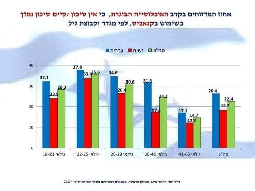 תפישת המסוכנות של קנאביס בישראל