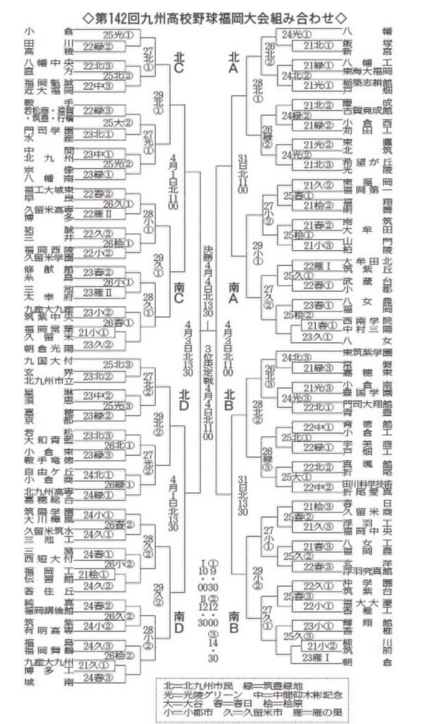 高校 野球 速報 2019 トーナメント