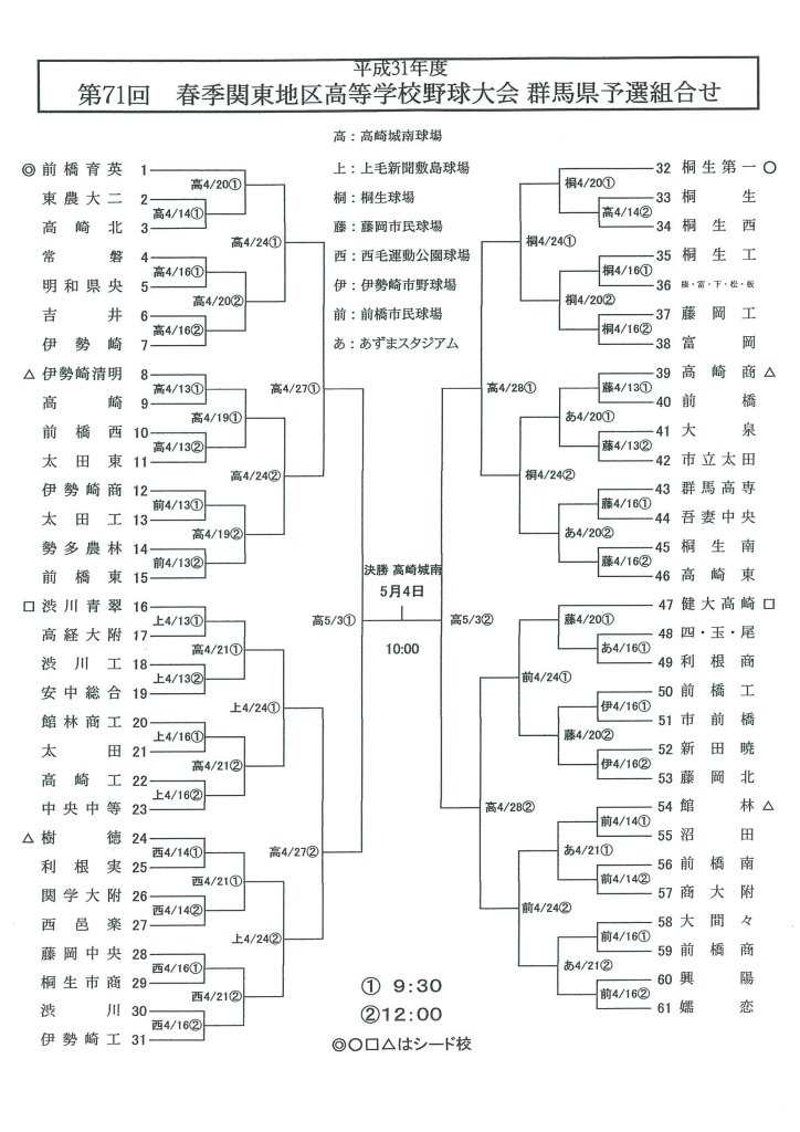千葉 県 高校 野球 秋季 大会 2019
