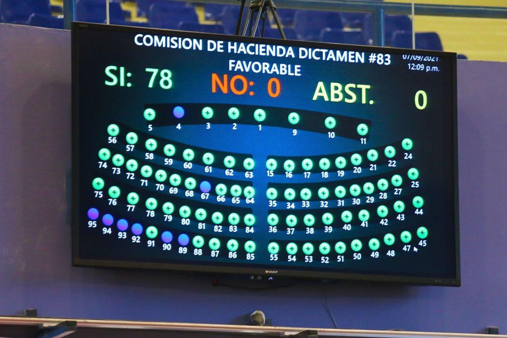 Diputados aprueba fondos al Injuve para fortalecer los emprendimientos juveniles