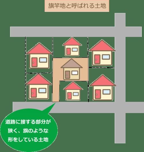 旗竿地の図