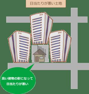 周りをビルで囲まれている土地の図
