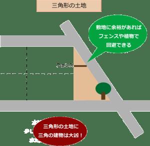 三角地の図