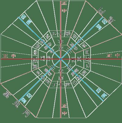 家相盤の正中線と四隅線の確認図