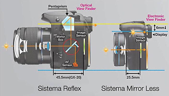 funzionamento fotocamere mirrorless