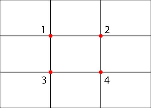 composizione fotografica, regola dei terzi punti fondamentali