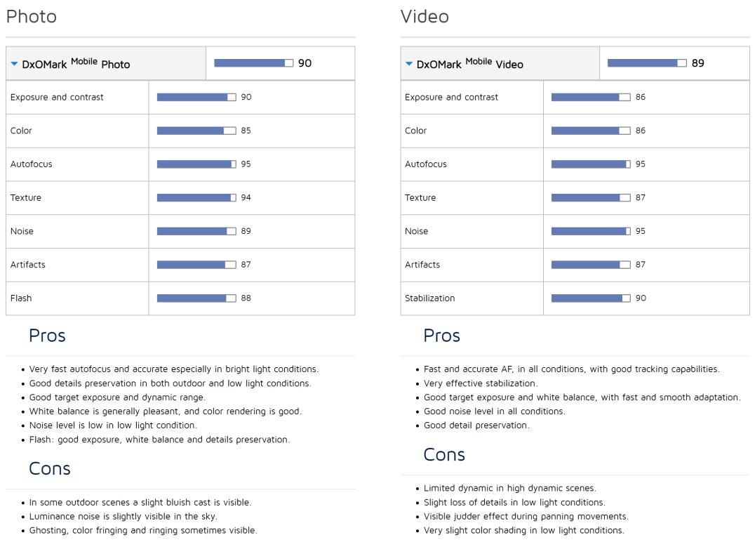 Pro e Contro HTCU11 by DXOMARK
