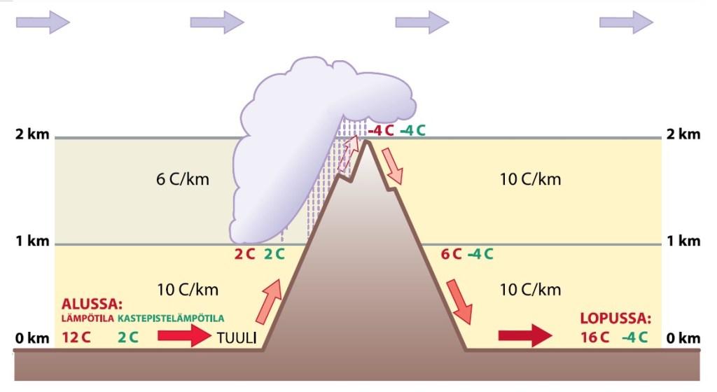 Yksinkertaistettu kuva Föhn-ilmiöstä