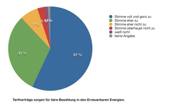 diagramm_tarifvertraege
