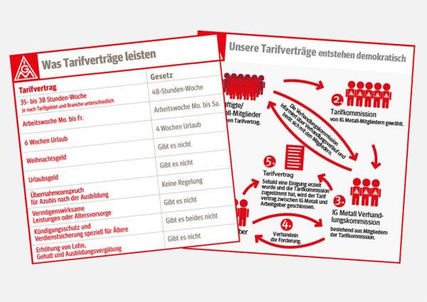 tarifvertraege_leisten