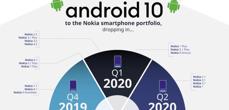 Android 10 пристига скоро на всички смартфони Nokia