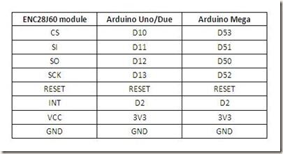 ENC-table