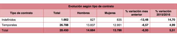 Contratación laboral Pontevedra
