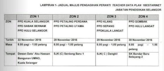 Jadual Agihan Di Selangor