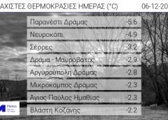 Σε Δράμα και Σέρρες οι ελάχιστες θερμοκρασίες σήμερα το πρωί, άγγιξαν τους μείον έξι βαθμούς