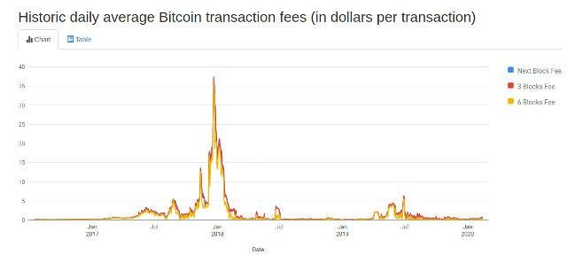 Bitcoin Transaction Cost History