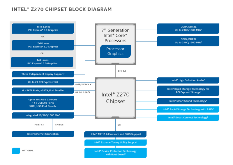 z270-chipset-block-diagram-16x9