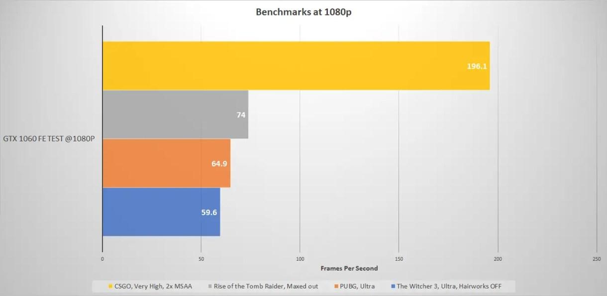 GTX 1060 FE Benchmarks