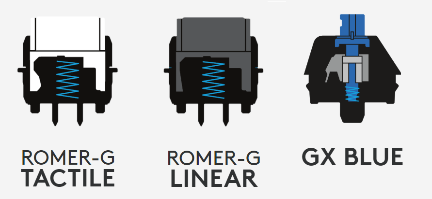 Romer G switches