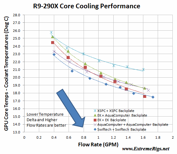 R9-290X GPU Waterblock Detailed Testing Results