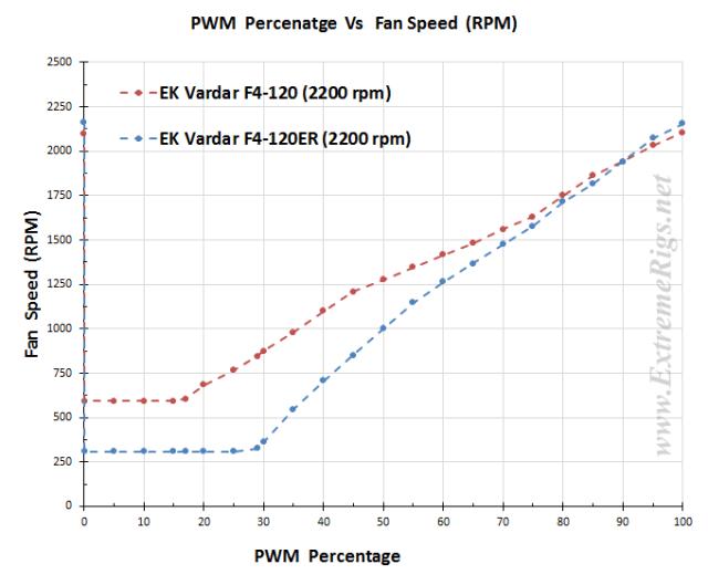 PWM Vs RPM Plot - F4-120 vs F4-120ER