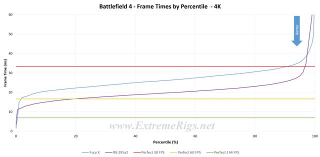 Fury X vs R9-295X2 - AMD AIO 4GB Graphics Showdown - ExtremeRigs net