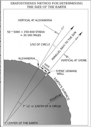 Proving Eratosthenes' Measurement Methods