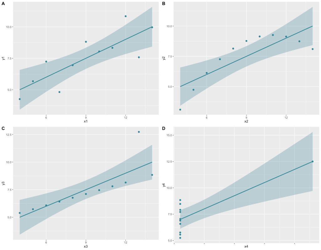 Exploring Anscombe's Quartet with a ggplot2 visualization produced in R