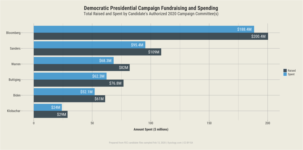 Democratic Presidential Candidate Fundraising and Spending