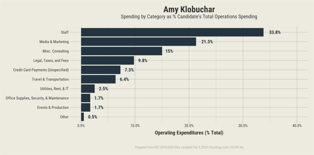 Amy Klobuchar's 2020 presidential campaign operating expenditures